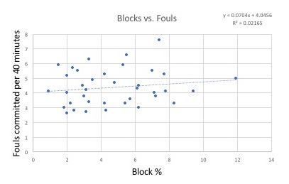 Figure 4:  Shot blocking rate vs. fouling rate for major Big Ten front court players