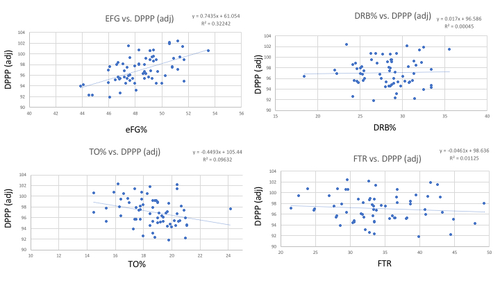 Correlation between each of the four factors and overall defense