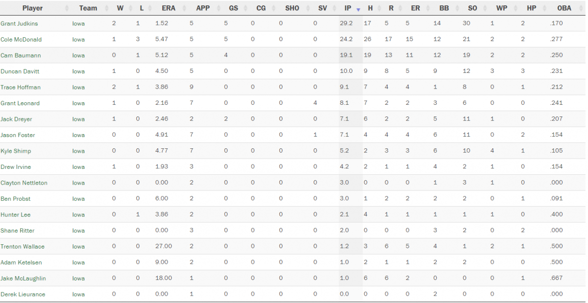 Iowa Pitching Stats