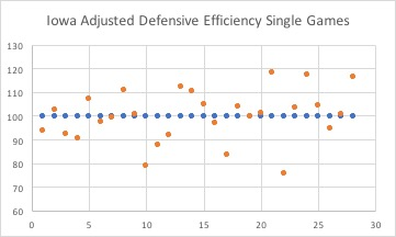 Iowa Adjusted Defensive Efficiency Single Games