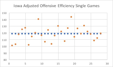 Iowa's single game adjusted efficiency