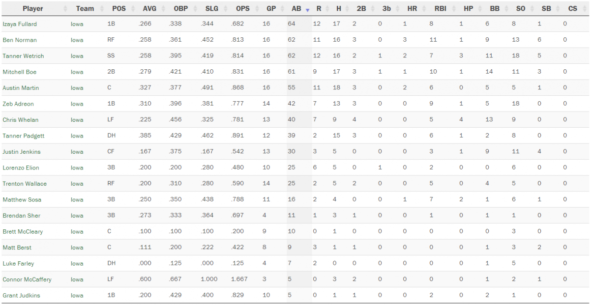 Iowa Batting Stats