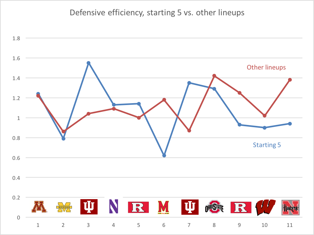 Defensive efficiency, starting 5 vs. bench