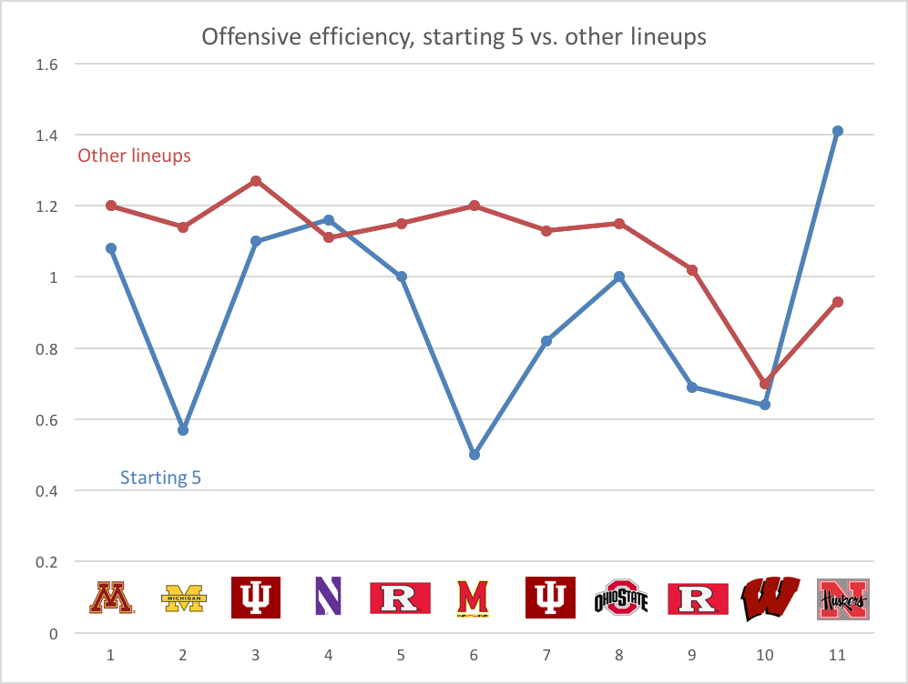 Offensive efficiency, starting 5 vs. other lineups