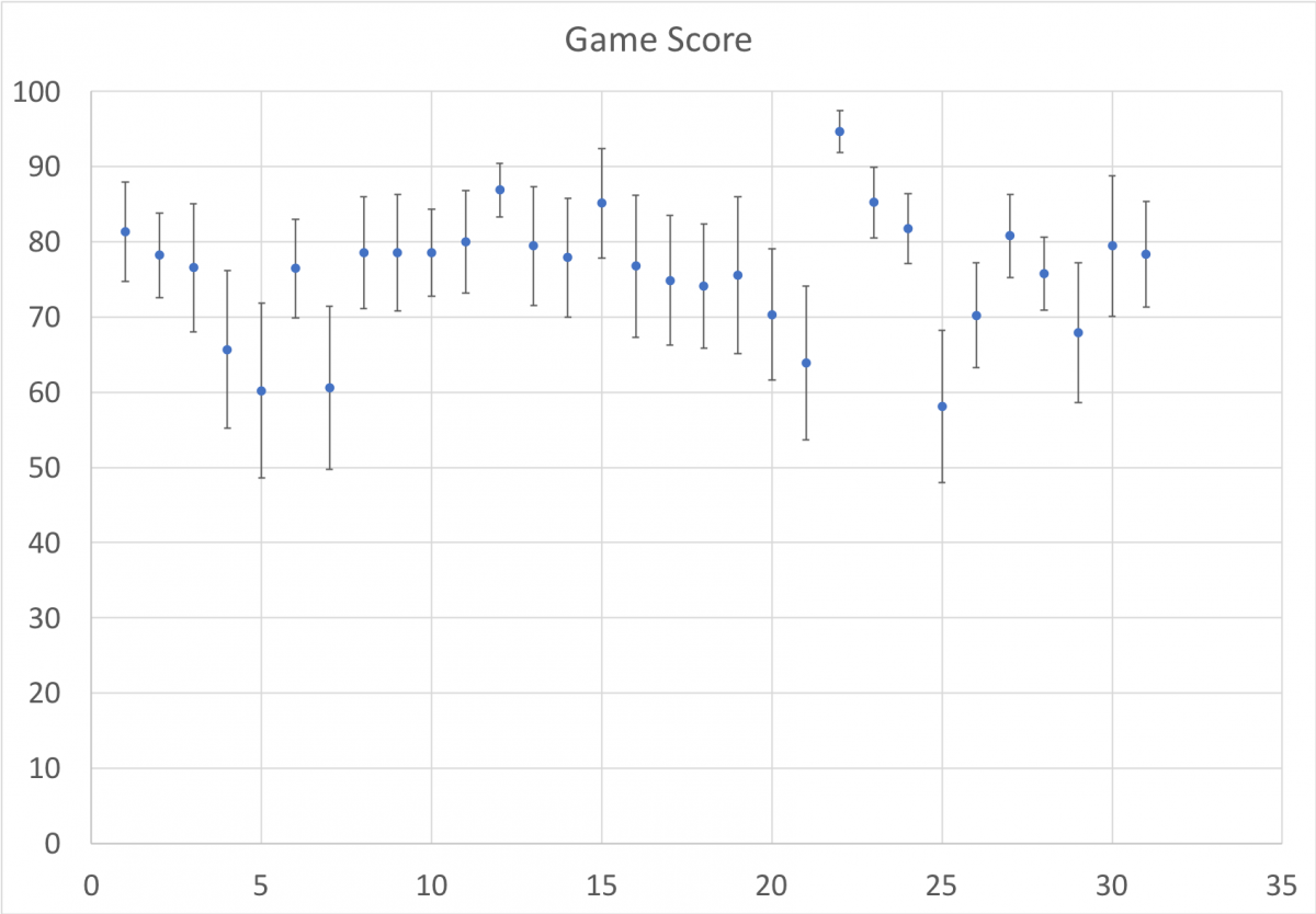 Average Game Scores over the course of the season in the Fran Era