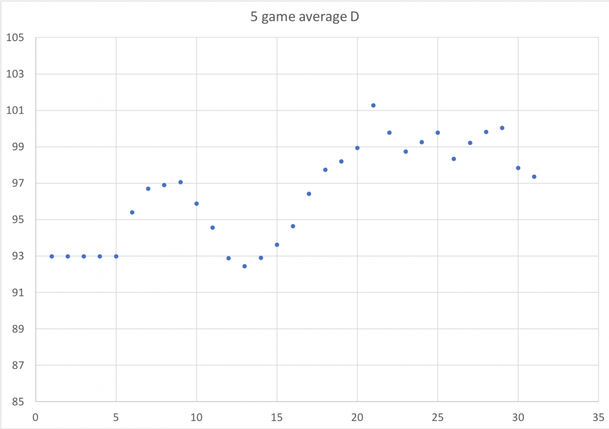 Iowa's adjusted defensive efficiency over the course of the season during the Fran Era