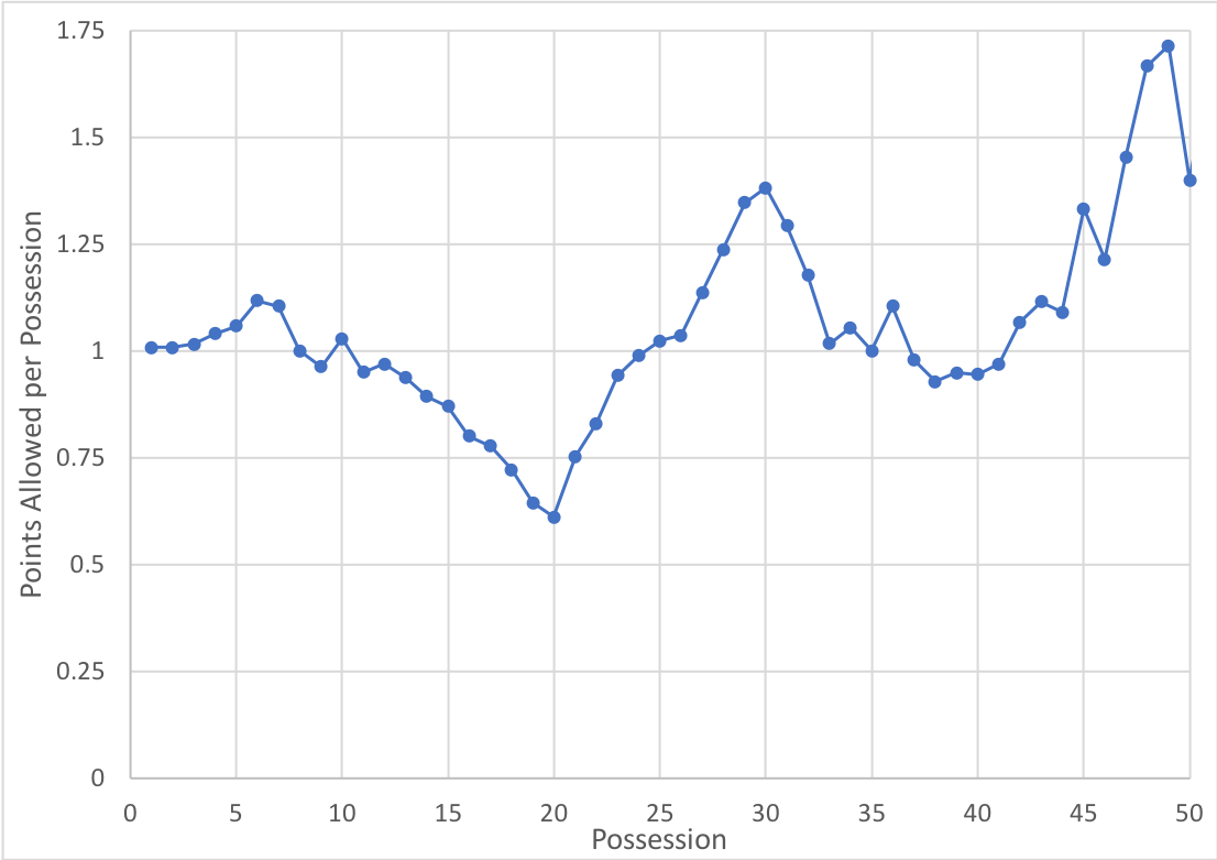 The effectiveness of our man to man defense declines over time