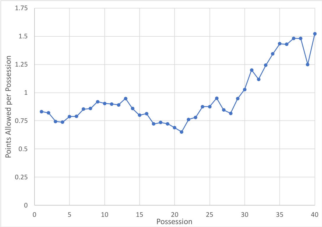 The effectiveness of Iowa's zone defense over time (10 possession rolling average)