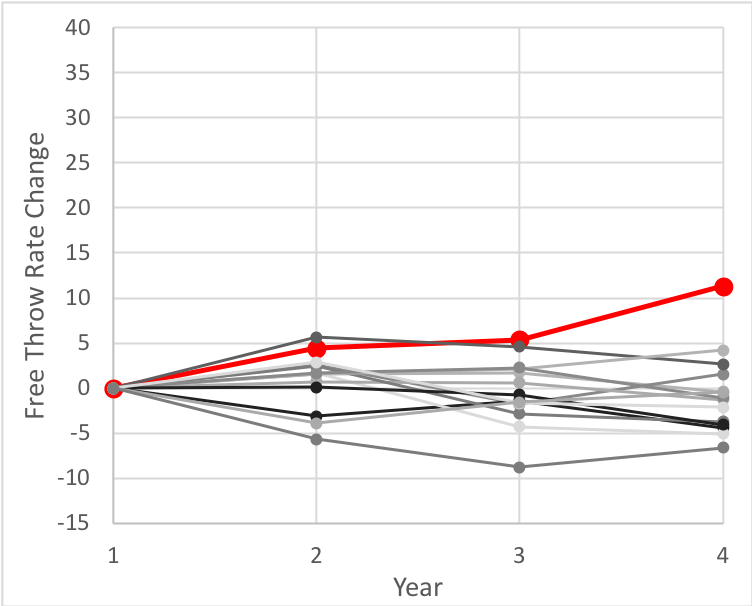 Free Throw Rate improvement for Big Ten players